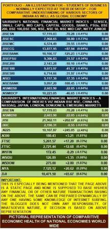Financial Market Indexes Presented in a Comparative Manner For Easy Understanding - Both National as well as International