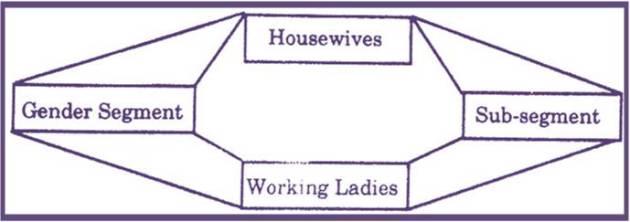 Bank - Gender Segment