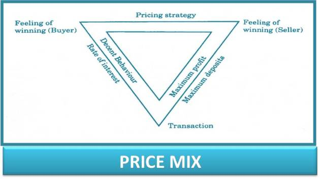 Bank Price Mix