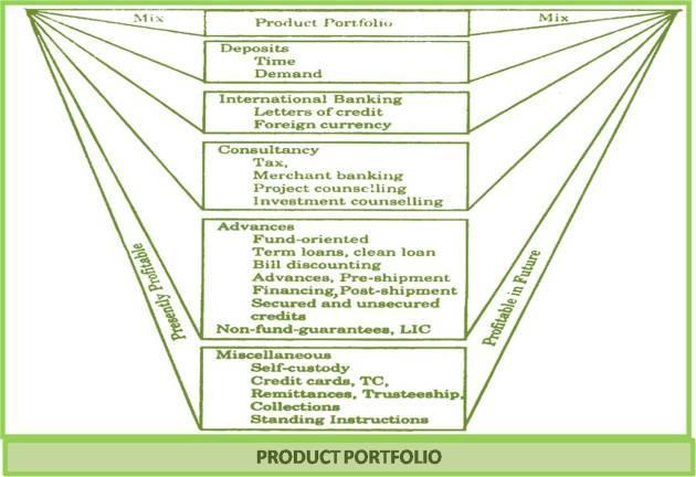 Bank Product Portfolio