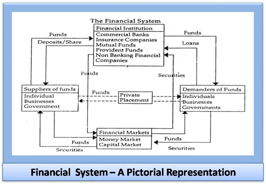 role of financial system in a modern economy That by leaving finance and the markets to their own devices our economies  would have  improved understanding of the role of the financial institutions for  many  n a modern economy, there is an intimate link between money and  activity.