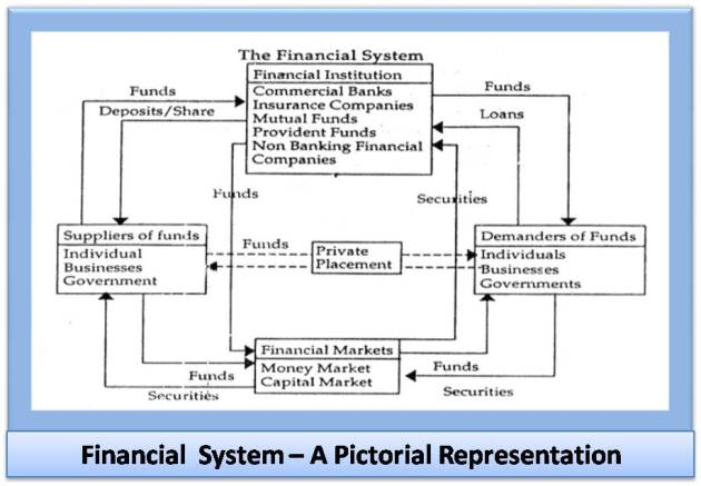 Financial System - A Pictorial Representation