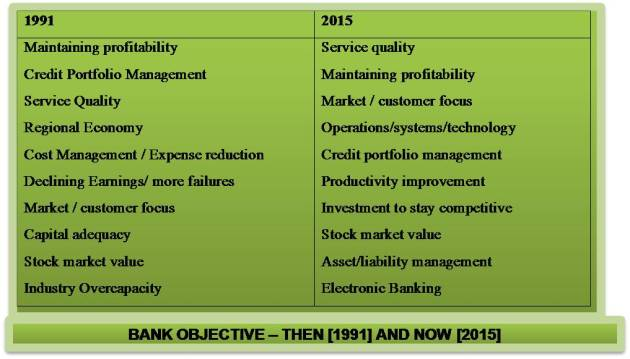 Objectives of Banks