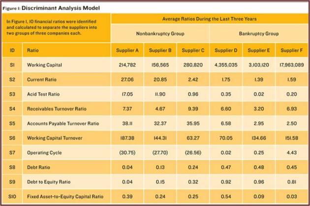 Discriminant Analysis Model