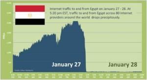 Internet Traffic Chart