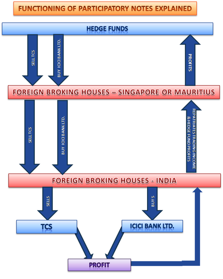 Functioning of Participatory Notes Depicted Diagramatically