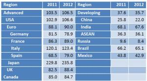 Table Containing GDP Data
